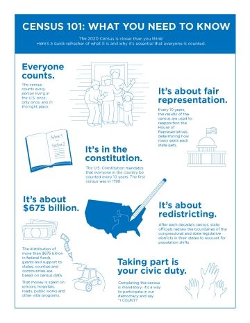 Census 101- Fact Sheet, what you need to know. Everyone counts. It's about fair representation. I