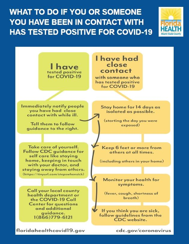 What to do if you come in contact with someone with COVID-19