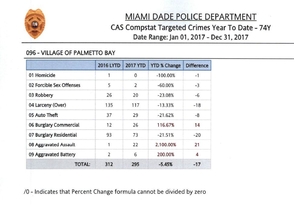Crime stats - 2017 Miami Dade County