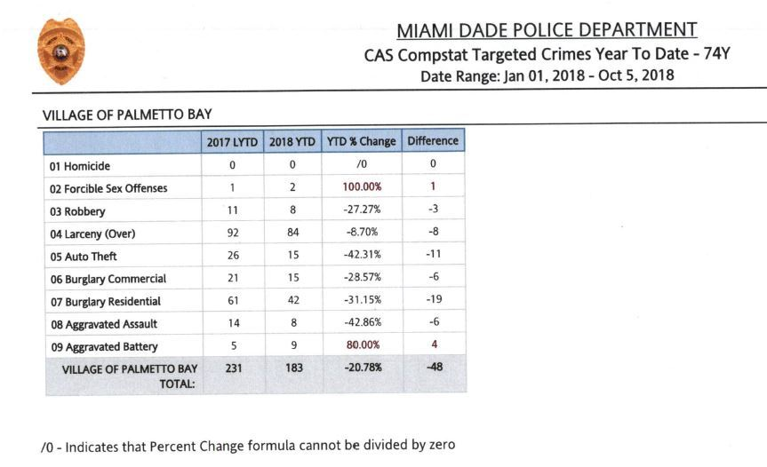 Crime stats - 2018 Miami Dade County